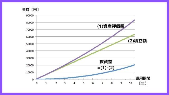 楽天ポイント投資の資産推移(シミュレーション)