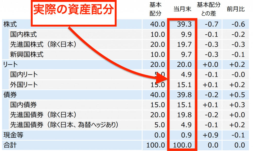 三井住友・DCつみたてNISA・世界分散ファンドの実際の資産配分
