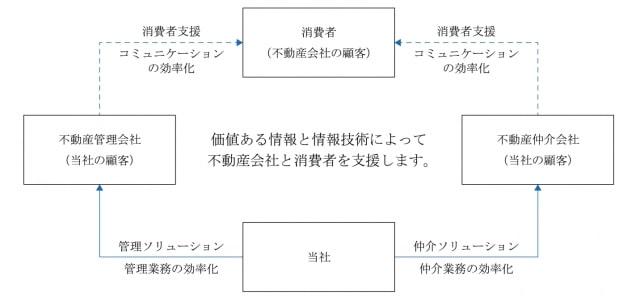 日本情報クリエイトの事業内容