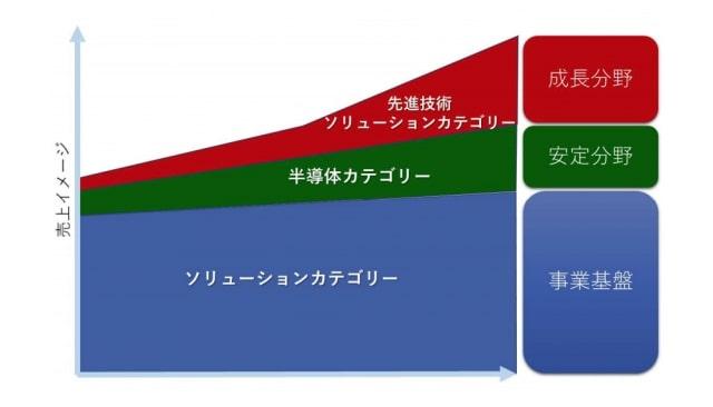 ティアンドエスの3つの事業|ソリューション・半導体・先進技術ソリューションカテゴリー