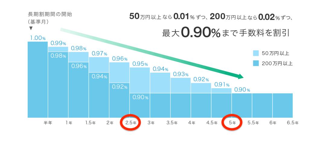 ウェルスナビの長期割|50万円以上なら5年、200万円以上なら2.5年で最大割引幅0.1%に到達