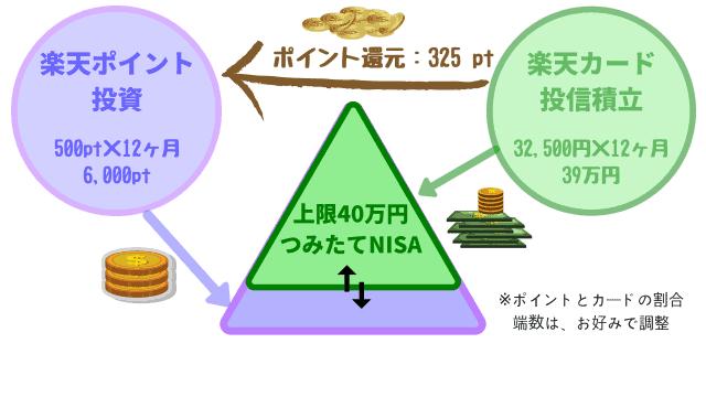 楽天証券でのつみたてNISA利用例