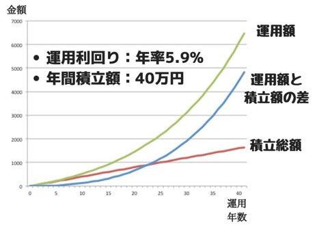 つみたてNISAで年間40万円を30年間運用した際のシミュレーション(年率5.9%)