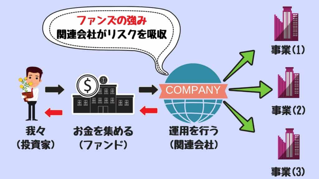 ファンズの仕組み|資金を集める会社と事業者の間に関連会社(運用会社)が入る