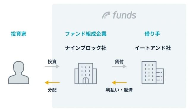 大阪王将ファンドの仕組み