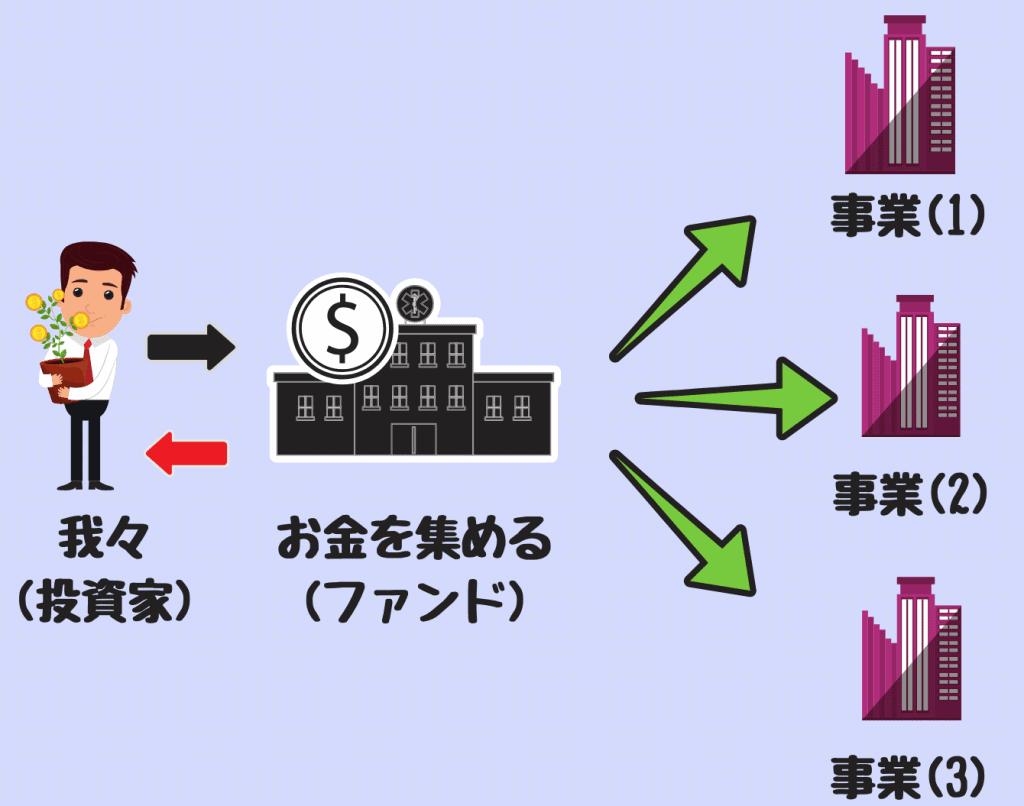 従来のソーシャルレンディングの仕組み|事業リスクをファンドに投資している投資家が直接追う