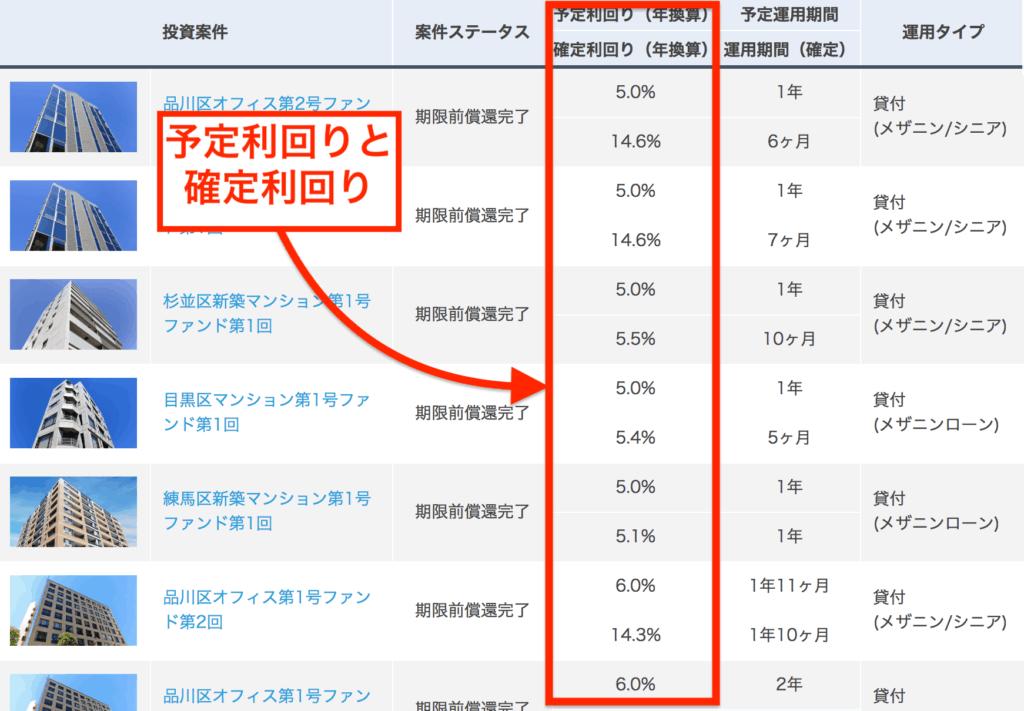 OwnersBookの案件リスト|予定利回りは5%程度のものが多い。確定利回りは10%以上の案件も