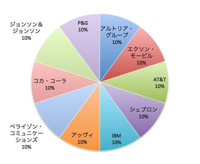 1万円から運用できる米国株高配当ポートフォリオの例