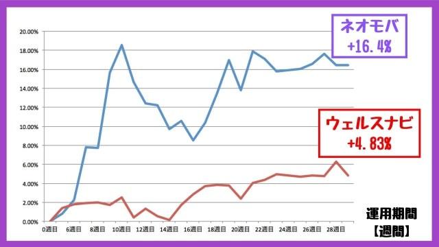 ネオモバとウェルスナビのパフォーマンス・投資実績比較