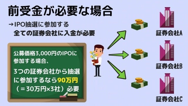 IPO抽選で事前入金(前受金)が必要な場合