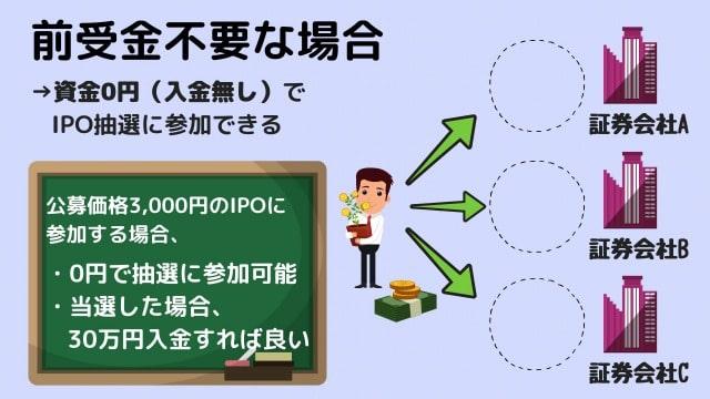 事前入金(前受金)が不要の場合、少ない投資資金でIPO抽選に多数参加できる