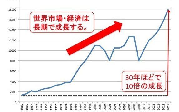 NYダウの過去30年間の資産推移
