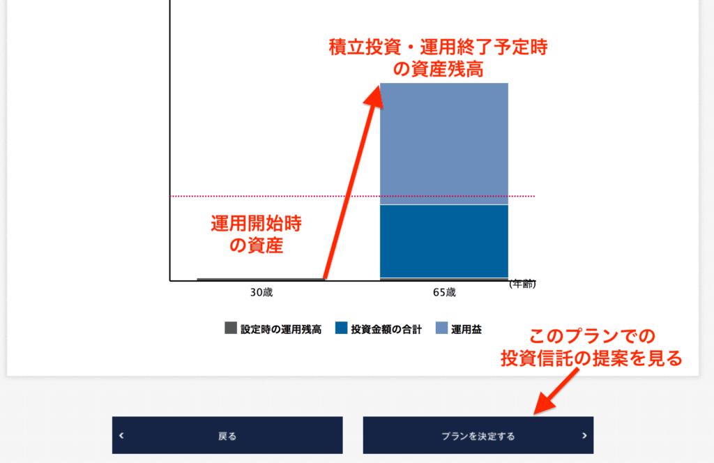 運用期間終了後の資産の増減幅