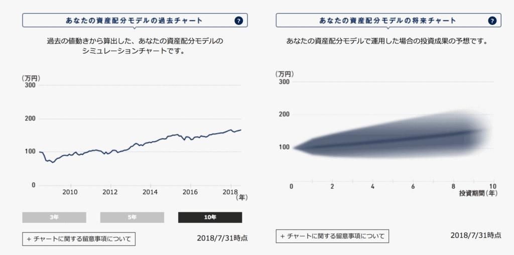 提案された資産配分モデルでの資産推移(シミュレーションと過去の実測値)