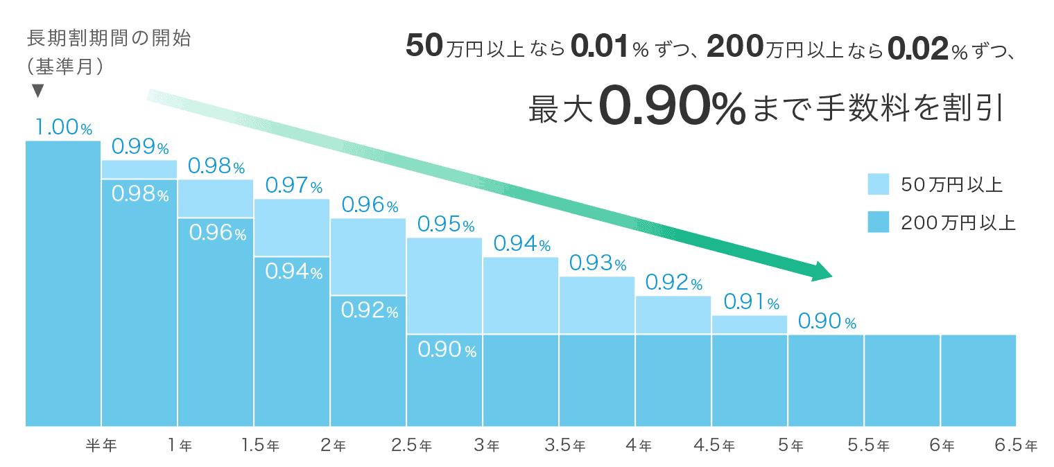 ウェルスナビ長期割の概念図