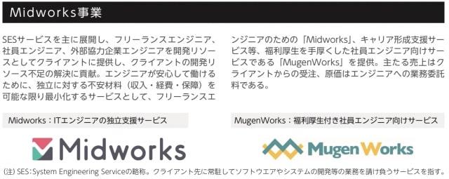 Midwork事業|Branding Engineer