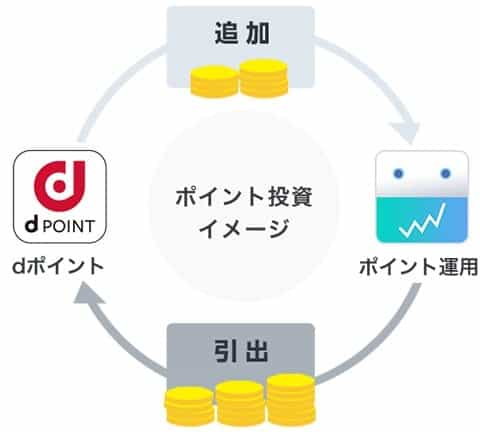 dポイント投資の流れ