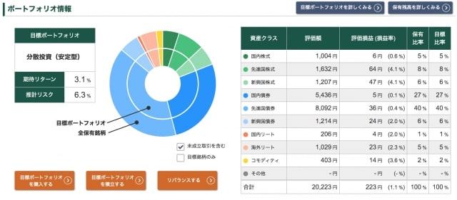 松井証券『投信工房』の運用実績(2020年1月24日時点)