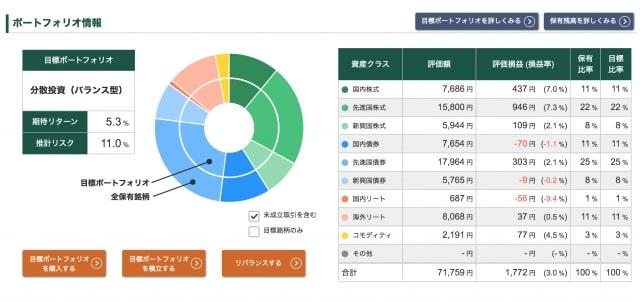 投信工房の運用ポートフォリオ【2020年6月5日時点】
