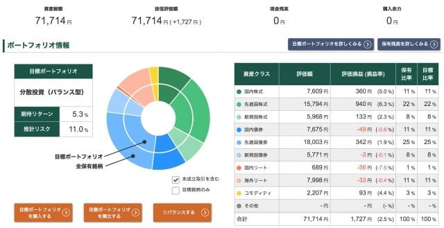 投信工房の運用ポートフォリオ【2020年6月12日時点】