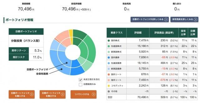 投信工房ポートフォリオ【2020年6月26日】