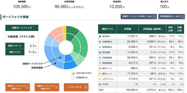 投信工房ポートフォリオ【2020年9月4日】