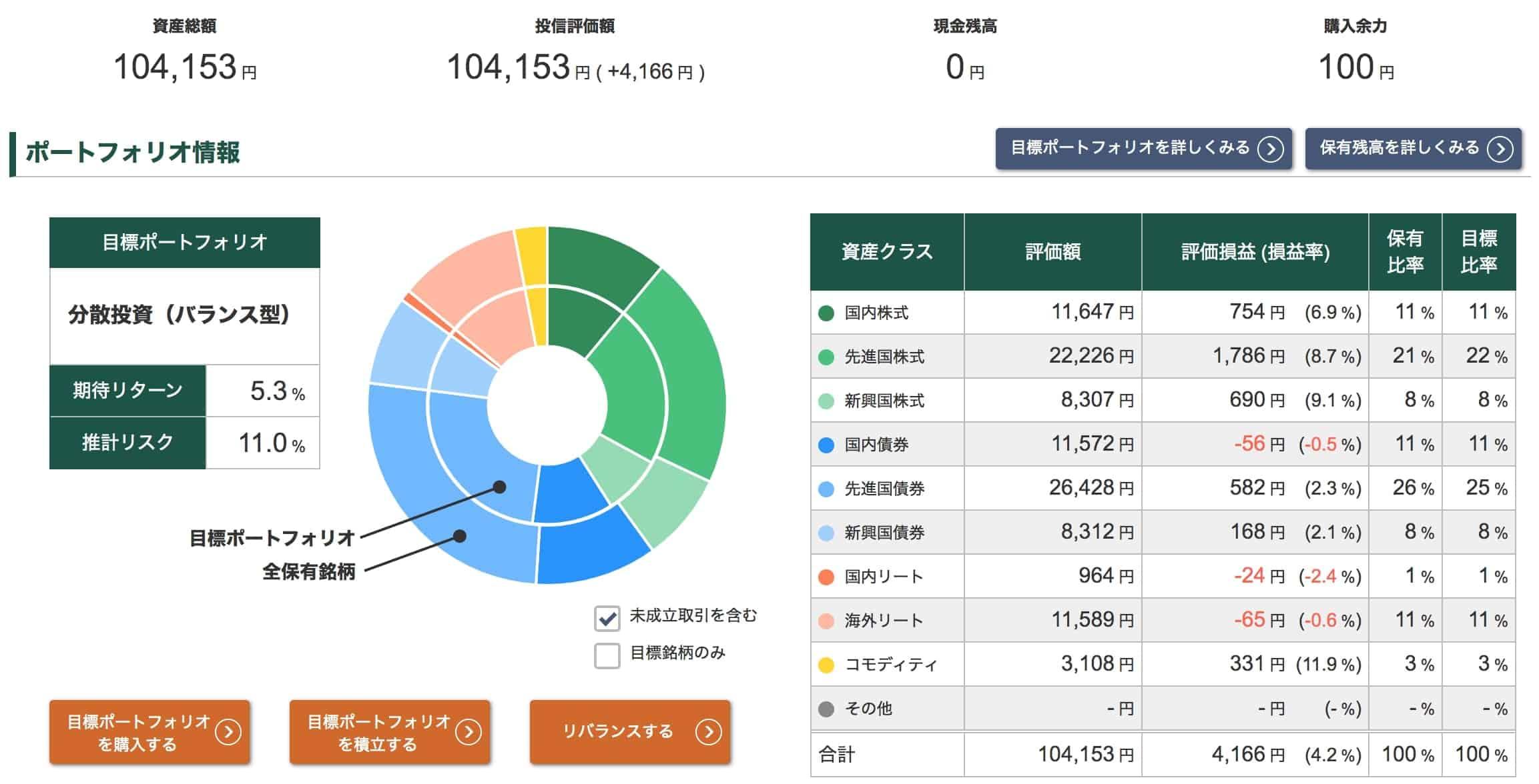 投信工房ポートフォリオ【2020年9月18日】