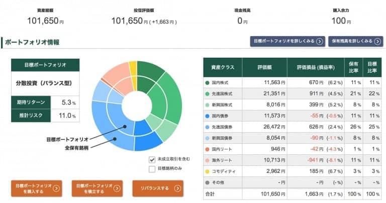 投信工房ポートフォリオ【2020年9月25日】