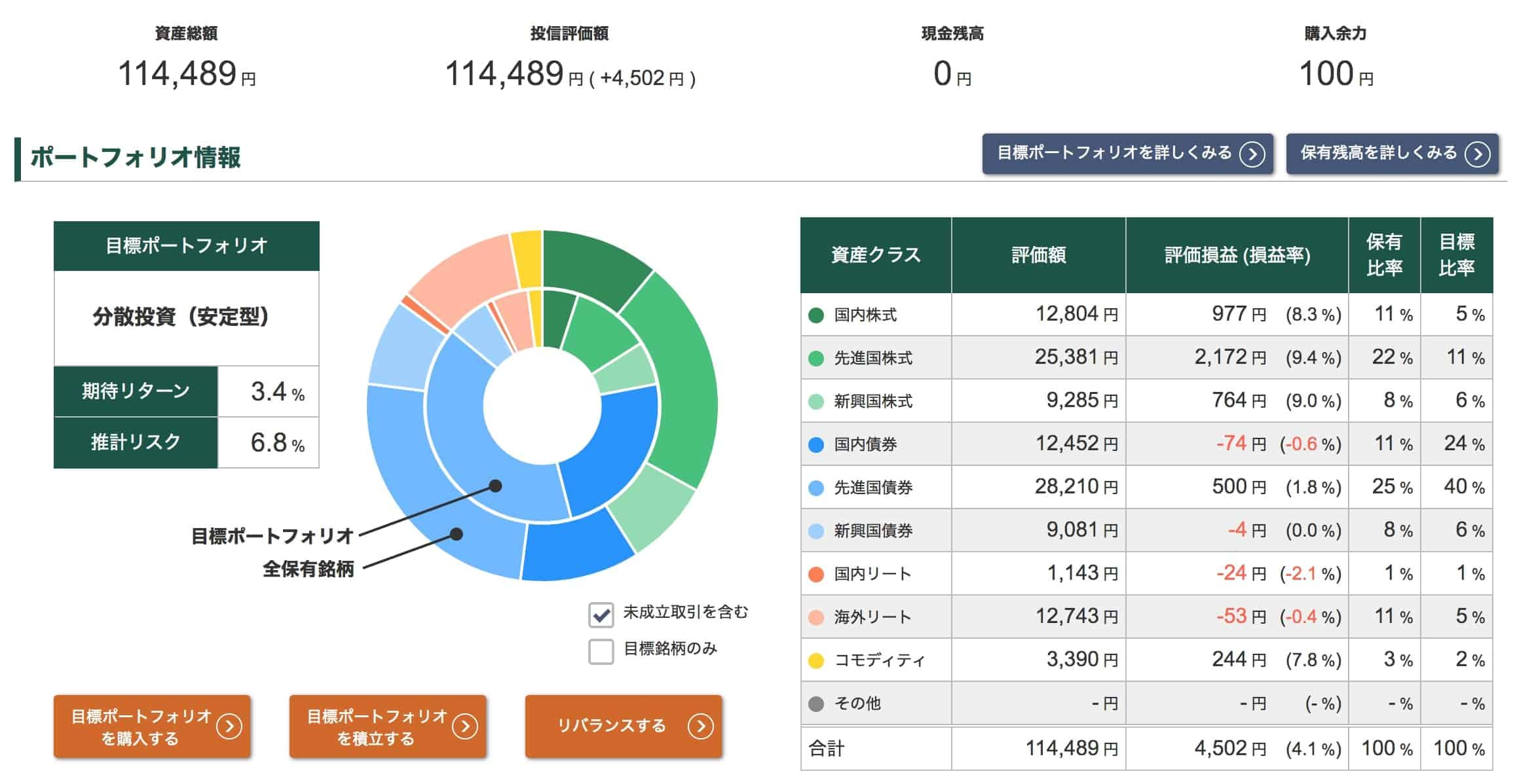 投信工房ポートフォリオ【2020年10月9日】