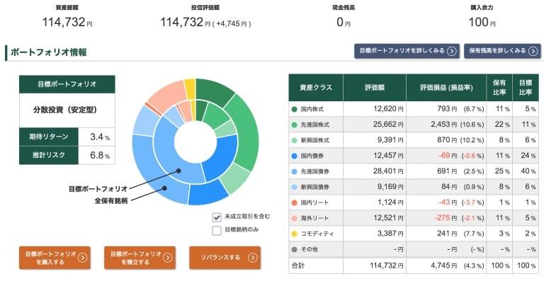 投信工房ポートフォリオ【2020年10月16日】