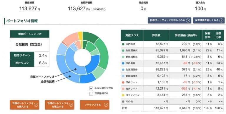 投信工房ポートフォリオ【2020年10月23日】