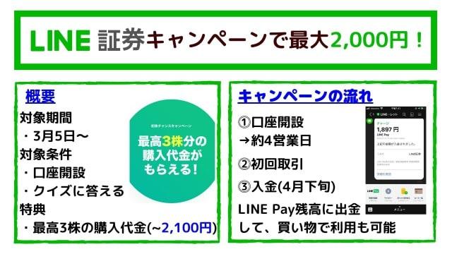 LINE証券キャンペーン【2020年3月〜】
