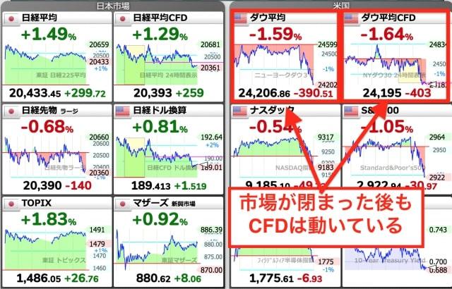 NY市場が閉まった後も先物・CFDは動いている