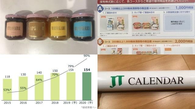 JTの株主優待・配当金の推移