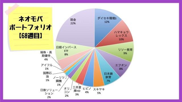 ネオモバでの保有銘柄・ポートフォリオ【2020年9月4日】