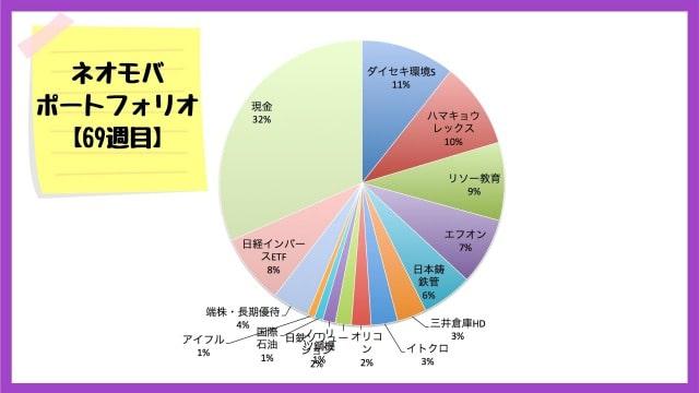 ネオモバでの保有銘柄・ポートフォリオ【2020年9月11日】