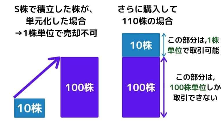 ネオモバ-単元化した株はS株で取引できないが、単元株の端数はS株で取引可能