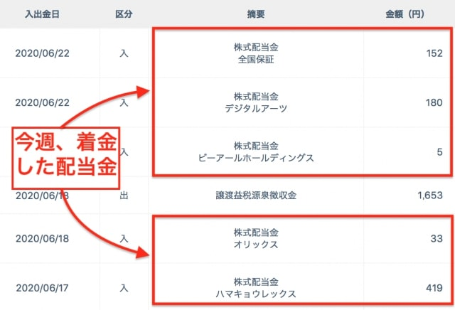 3月権利の銘柄の配当金を受け取る|ネオモバ 管理画面