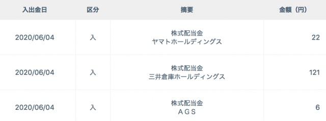 ネオモバ配当金の受け取り【2020年6月5日】