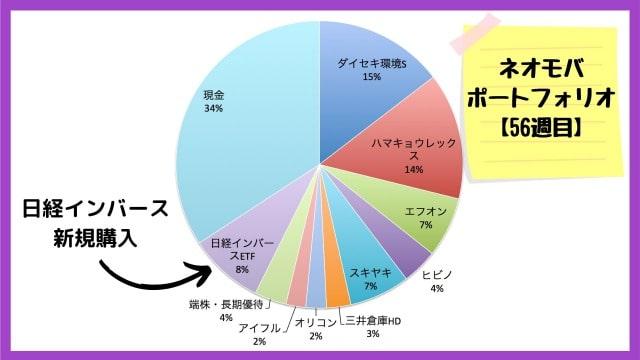 ネオモバ保有銘柄・ポートフォリオ【2020年6月12日】