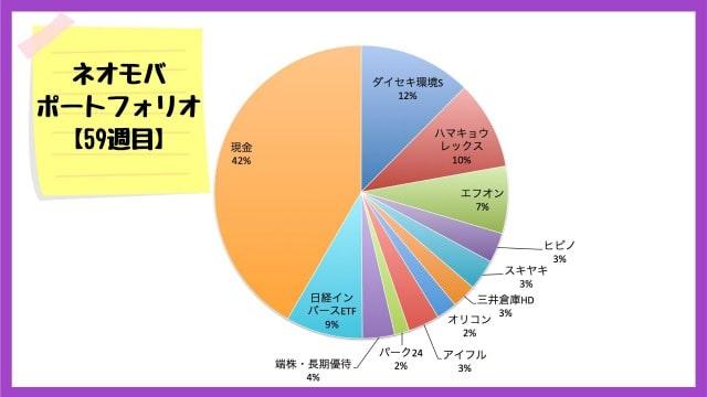 ネオモバでの保有銘柄・ポートフォリオ【2020年7月3日】