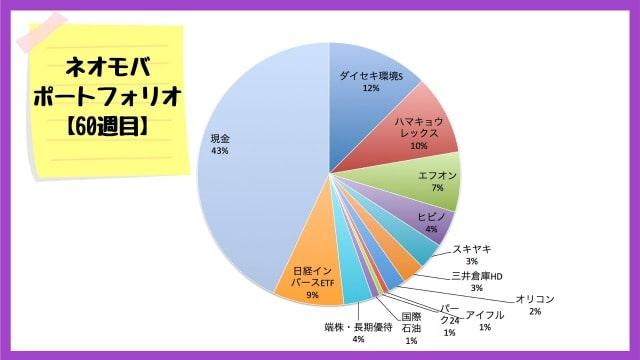 ネオモバでの保有銘柄・ポートフォリオ【2020年7月10日】
