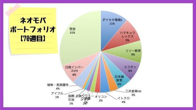 ネオモバでの保有銘柄・ポートフォリオ【2020年9月18日】