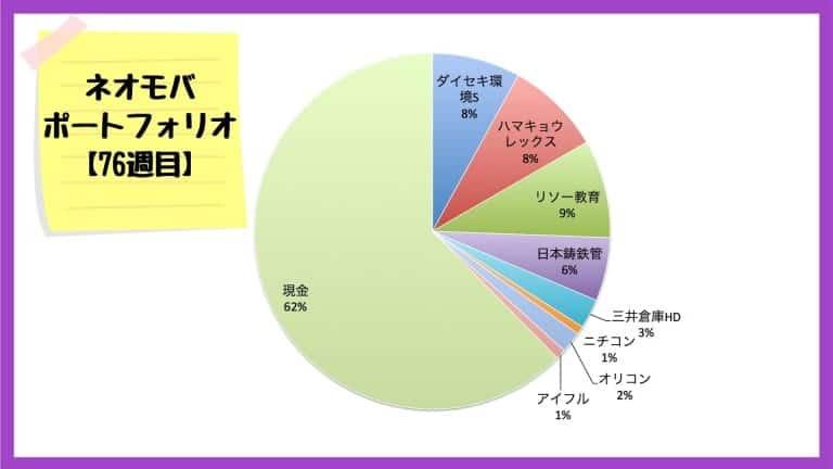 ネオモバでの保有銘柄・ポートフォリオ【2020年10月30日】