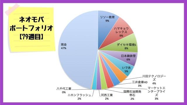 ネオモバでの保有銘柄・ポートフォリオ【2020年11月20日】