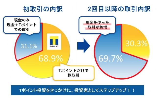 初回取引の68.9%の方がTポイント|ネオモバ