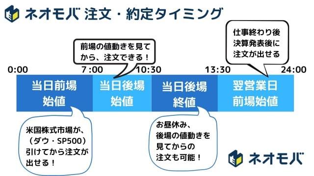 SBIネオモバイル証券のS株注文・約定タイミング