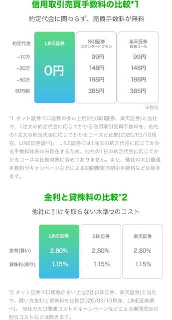 LINE証券の信用取引手数料|売買手数料は無料!0円!