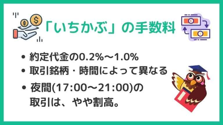 いちかぶ(1株)取引の手数料|LINE証券