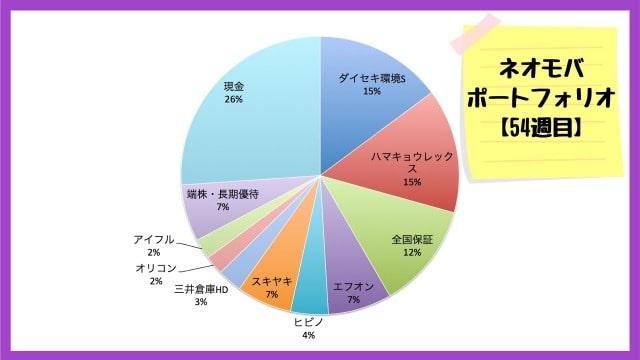 ネオモバ保有銘柄・ポートフォリオ【2020年5月29日】